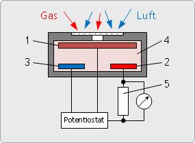 Elektrochemisches Messprinzip